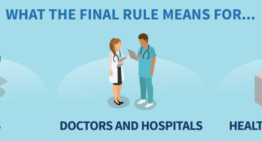Cures Act Final Rule – How It Will Change Medicine